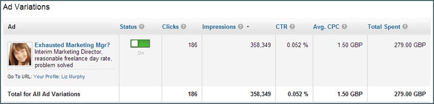 LinkedIn Ads vs. Facebook Ads