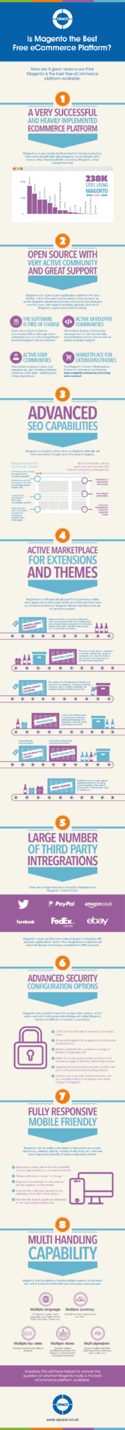 Infographic to look at whether Magento is the best free ecommerce platform