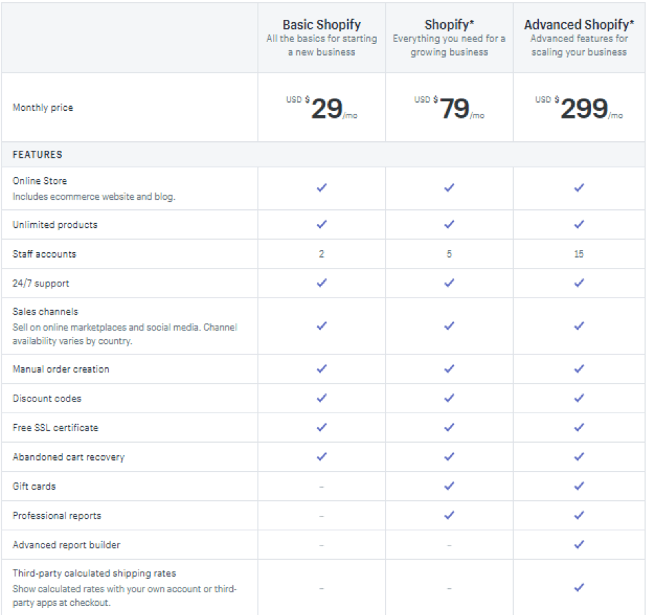 shopify ecommerce pricing plan