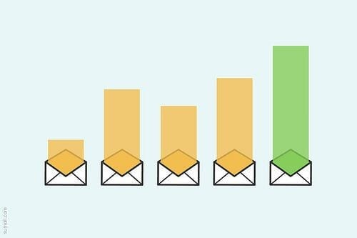 YouTube videos can boost your marketing email opening and click through rates.