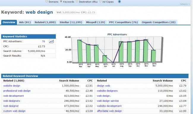 """A screenshot for """"web design"""" keyword search on Keyword Spy"""