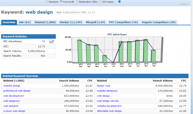 "A screenshot for ""web design"" keyword search on Keyword Spy"