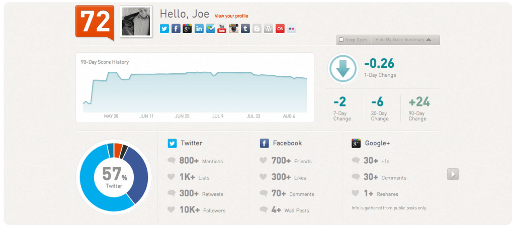 Example of a Klout social media profile