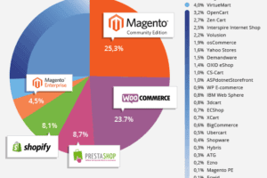 Ecommerce Platforms Popularity, May 2015: Two Platforms Take Half