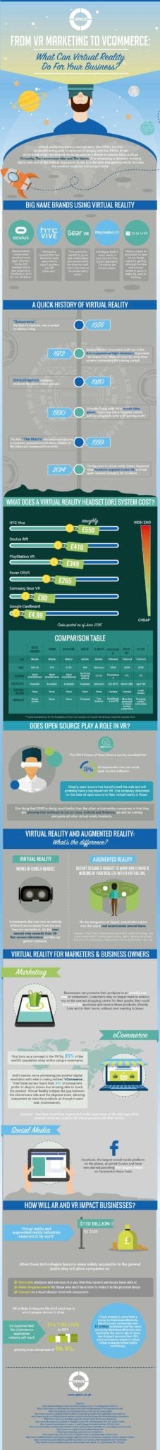 Virtual Reality (VR) for Business Infographic