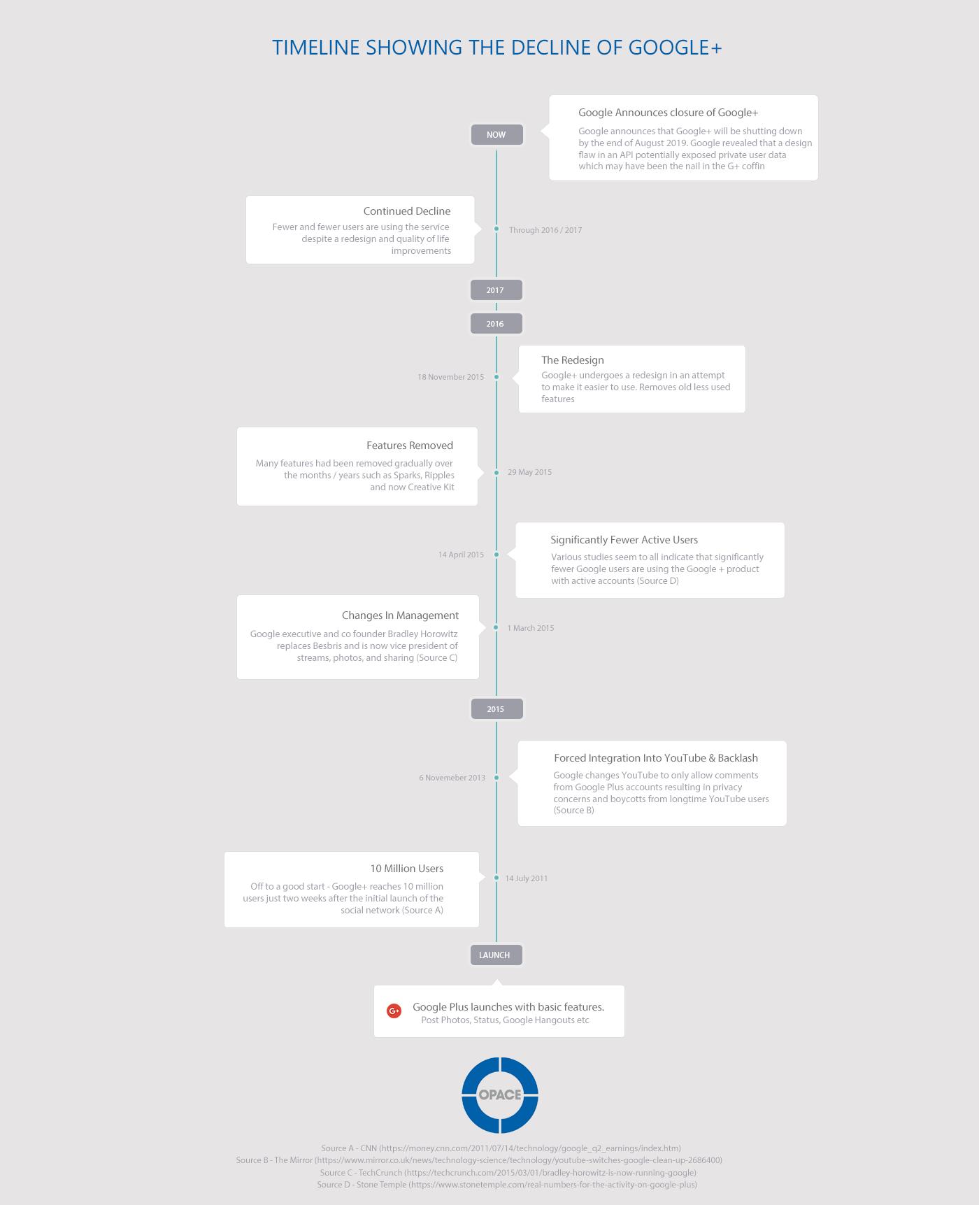 Google Plus Timeline Decline