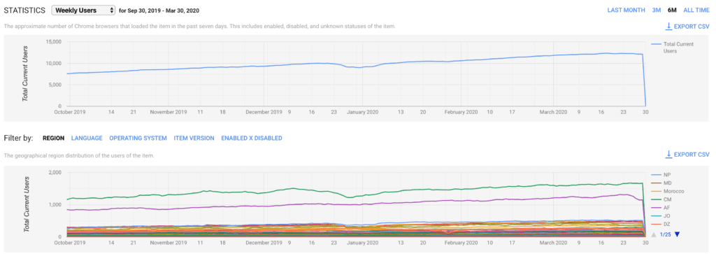 Weekly users of our Google Chrome extension